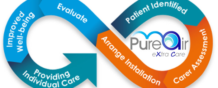 Pure Air for Extra Care