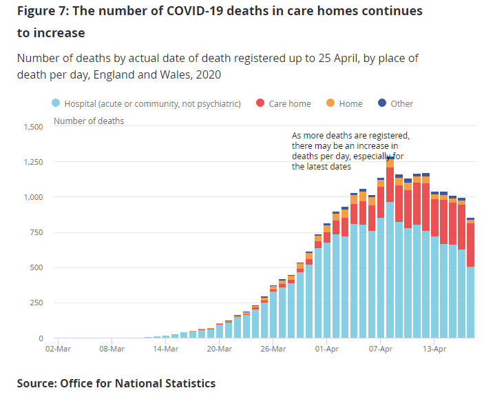 Care Home death stats